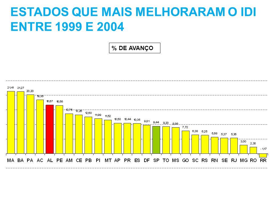 ESTADOS QUE MAIS MELHORARAM O IDI ENTRE 1999 E 2004 % DE AVANÇO