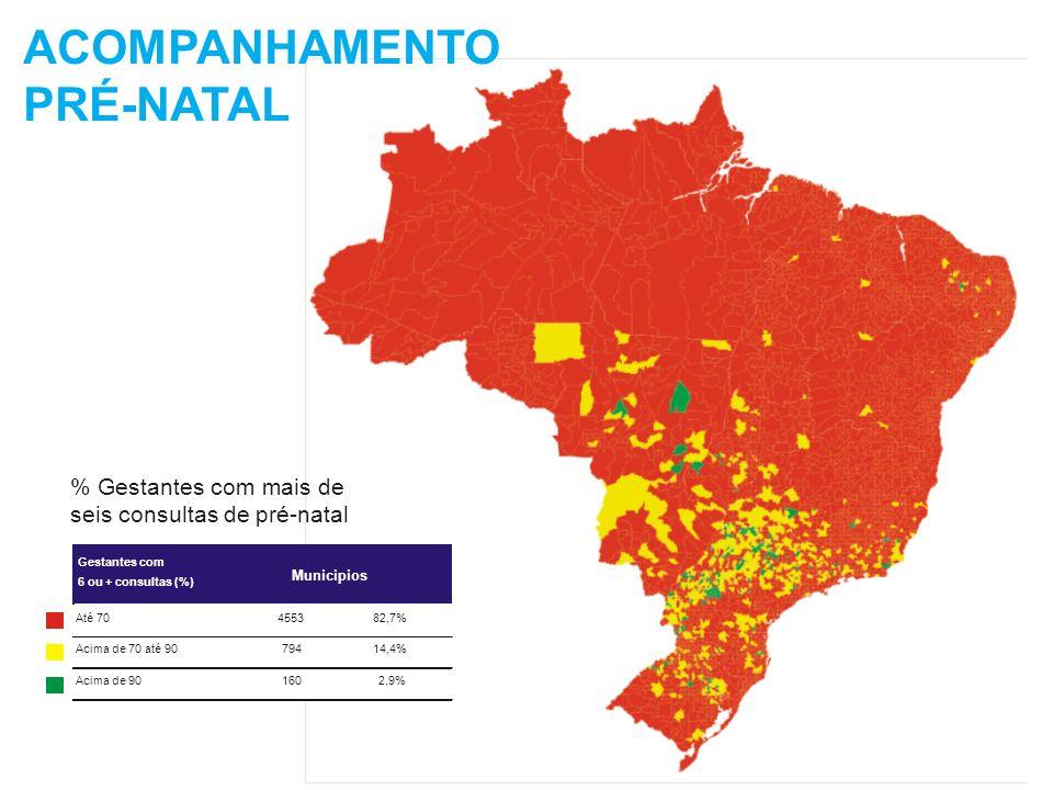 CERCA DE 4 MILHÕES DE CRIANÇAS DE 4 A 6 ANOS NÃO TÊM ACESSO À PRÉ-ESCOLA População de 4 a 6 anos segundo freqüência à pré-escola, Brasil, 2004 (%) 39 61 0,0 10,0 20,0 30,0 40,0 50,0 60,0 70,0 80,0 FreqüentamNão freqüentam