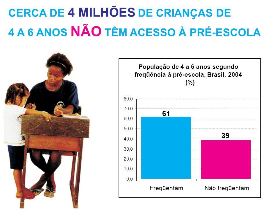 CERCA DE 4 MILHÕES DE CRIANÇAS DE 4 A 6 ANOS NÃO TÊM ACESSO À PRÉ-ESCOLA População de 4 a 6 anos segundo freqüência à pré-escola, Brasil, 2004 (%) 39