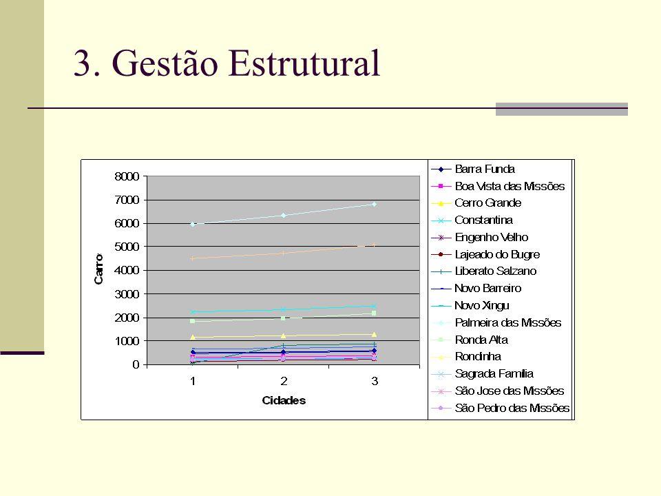 3. Gestão Estrutural