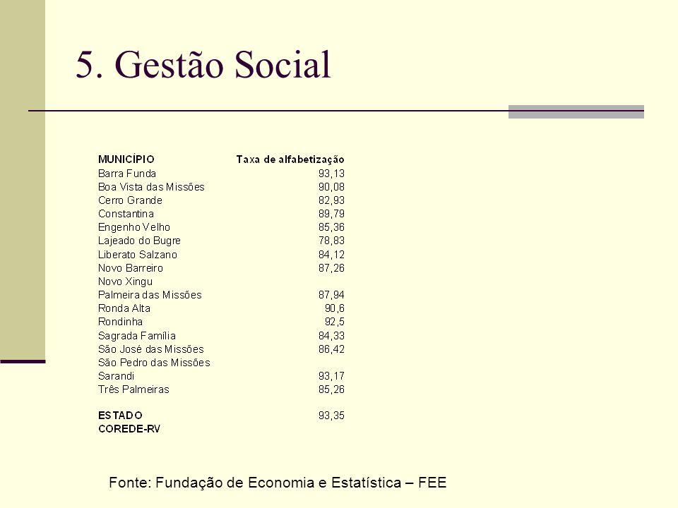 5. Gestão Social Fonte: Fundação de Economia e Estatística – FEE