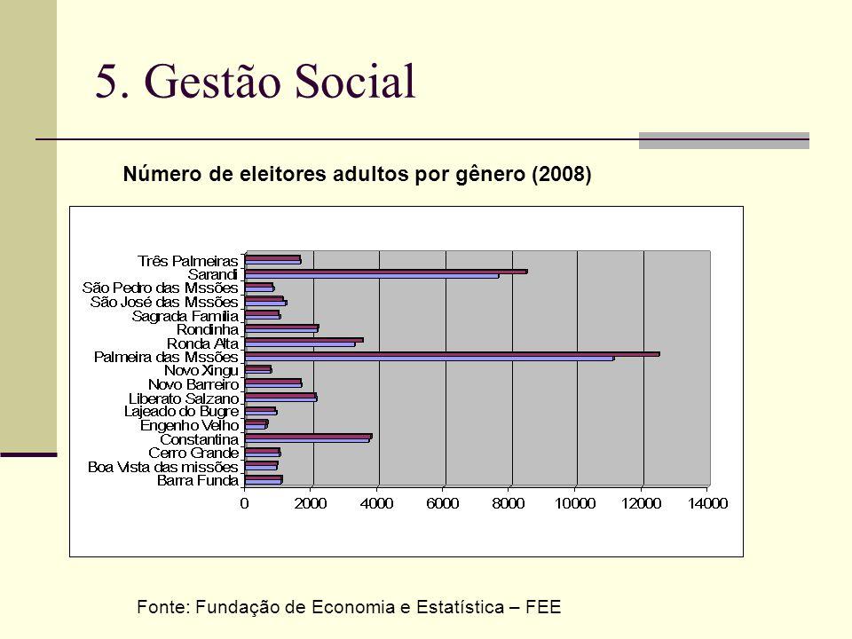 5. Gestão Social Fonte: Fundação de Economia e Estatística – FEE Número de eleitores adultos por gênero (2008)