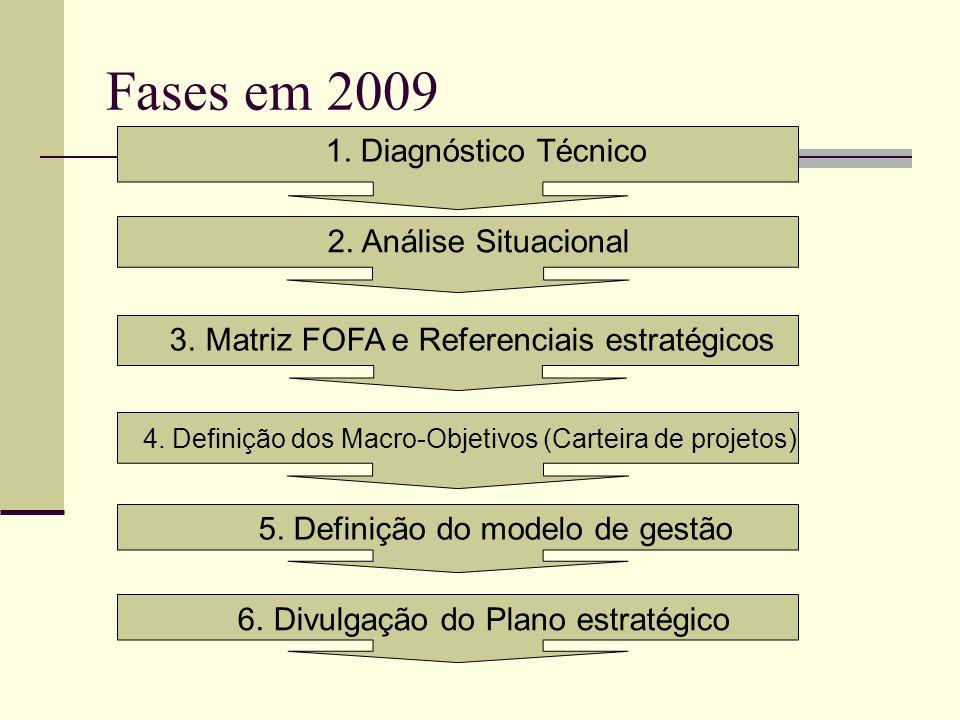 Fases em 2009 1. Diagnóstico Técnico 2. Análise Situacional 3. Matriz FOFA e Referenciais estratégicos 5. Definição do modelo de gestão 6. Divulgação