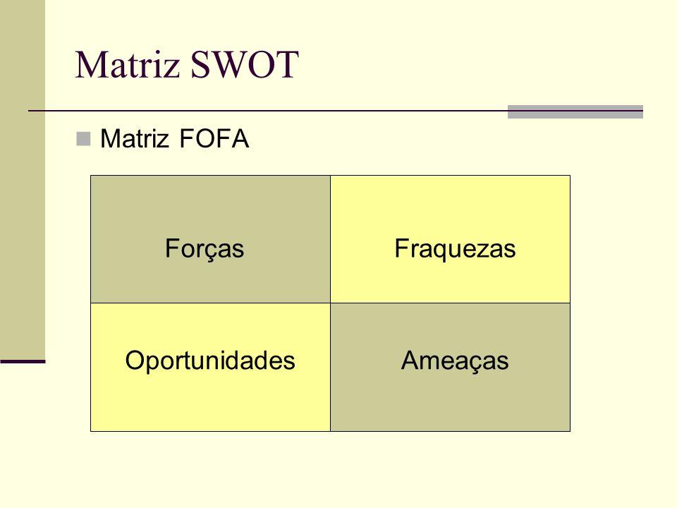 Matriz SWOT Matriz FOFA ForçasFraquezas OportunidadesAmeaças