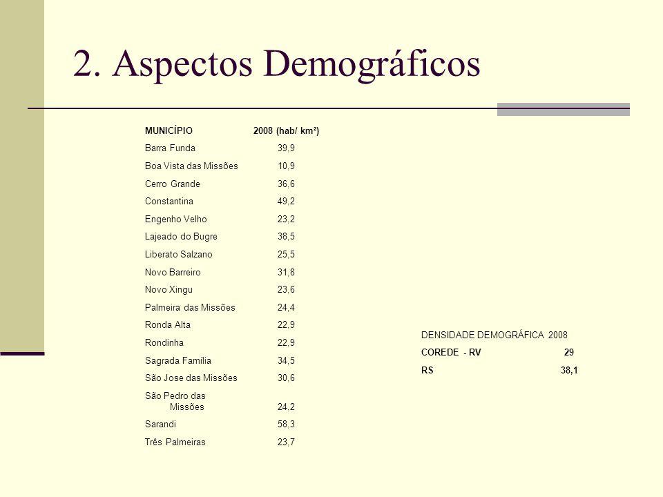 2. Aspectos Demográficos MUNICÍPIO2008 (hab/ km²) Barra Funda39,9 Boa Vista das Missões10,9 Cerro Grande36,6 Constantina49,2 Engenho Velho23,2 Lajeado