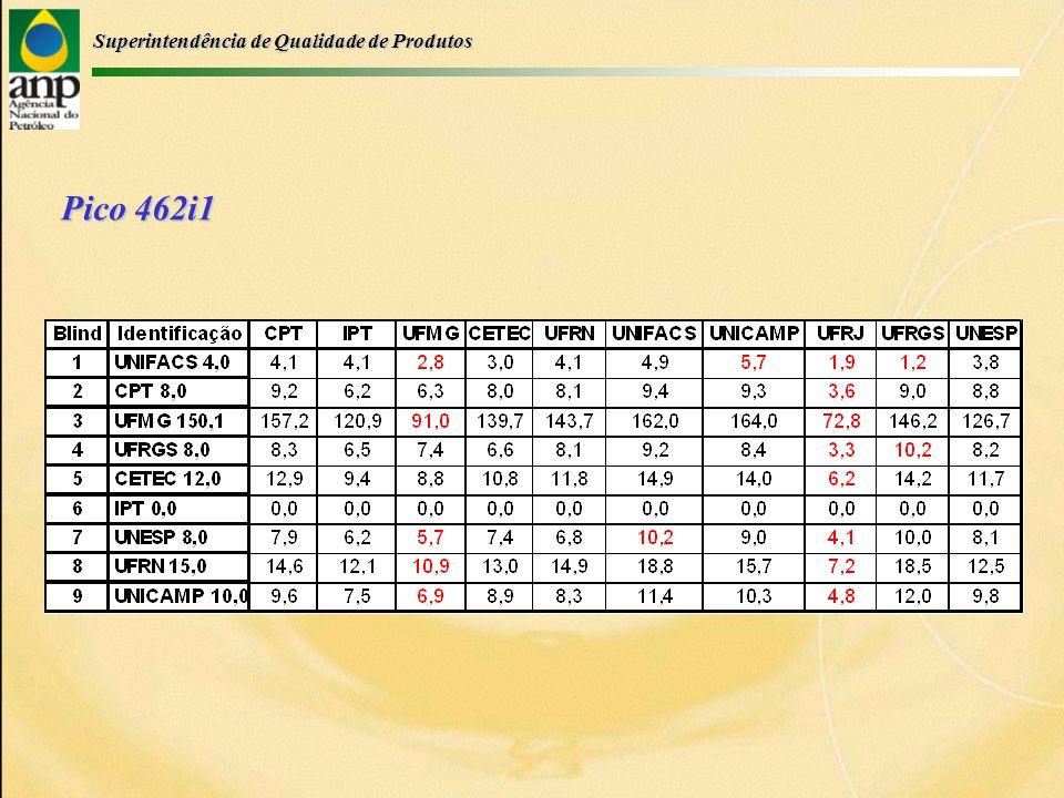Superintendência de Qualidade de Produtos Gasolina: UNICAMP Valor Nominal: 10,0 Média Robusta: 9,2 Limite Inferior: 3,2 Limite Superior: 15,1
