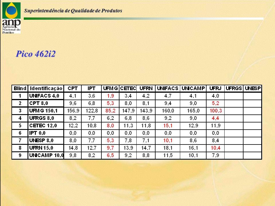 Superintendência de Qualidade de Produtos Observações Finais Os laboratórios apresentaram resultados satisfatórios (!), com exceção da UFMG e da UFRJ (?) Pela 2 a vez consecutiva, a UFMG apresenta resultados insatisfatórios (?) Por outro lado, a UNICAMP apresentou melhores resultados que em outros PIMs (!)