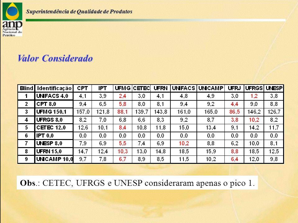 Superintendência de Qualidade de Produtos Valor Considerado Obs.: CETEC, UFRGS e UNESP consideraram apenas o pico 1.