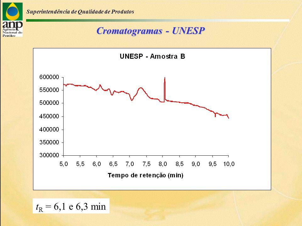 Superintendência de Qualidade de Produtos Cromatogramas - UNESP t R = 6,1 e 6,3 min
