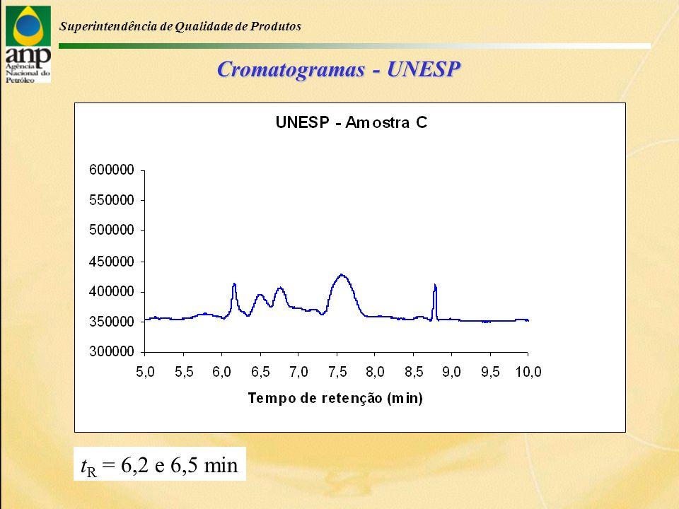 Superintendência de Qualidade de Produtos Cromatogramas - UNESP t R = 6,2 e 6,5 min