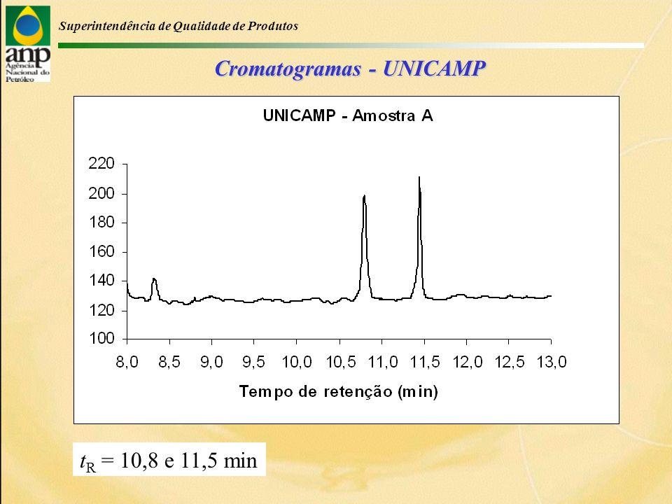 Superintendência de Qualidade de Produtos Cromatogramas - UNICAMP t R = 10,8 e 11,5 min