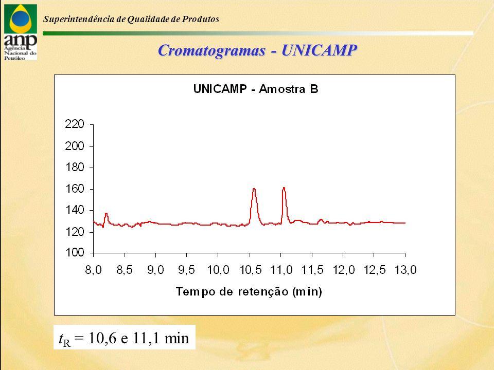 Superintendência de Qualidade de Produtos Cromatogramas - UNICAMP t R = 10,6 e 11,1 min