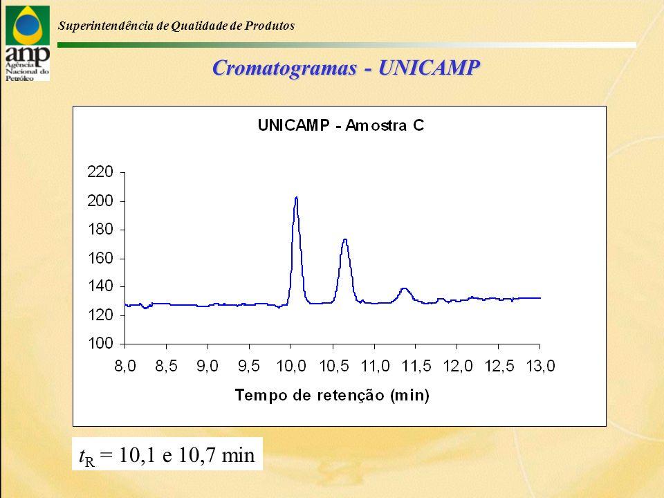 Superintendência de Qualidade de Produtos Cromatogramas - UNICAMP t R = 10,1 e 10,7 min