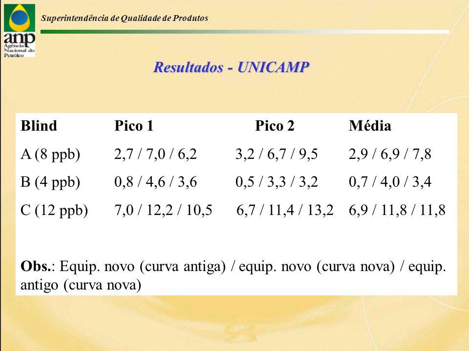 Superintendência de Qualidade de Produtos Resultados - UNICAMP Blind Pico 1Pico 2Média A (8 ppb)2,7 / 7,0 / 6,2 3,2 / 6,7 / 9,52,9 / 6,9 / 7,8 B (4 ppb)0,8 / 4,6 / 3,6 0,5 / 3,3 / 3,20,7 / 4,0 / 3,4 C (12 ppb)7,0 / 12,2 / 10,5 6,7 / 11,4 / 13,26,9 / 11,8 / 11,8 Obs.: Equip.