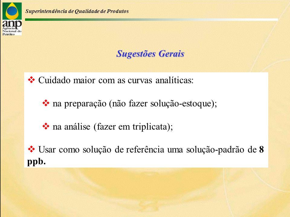 Superintendência de Qualidade de Produtos Cuidado maior com as curvas analíticas: na preparação (não fazer solução-estoque); na análise (fazer em triplicata); Usar como solução de referência uma solução-padrão de 8 ppb.