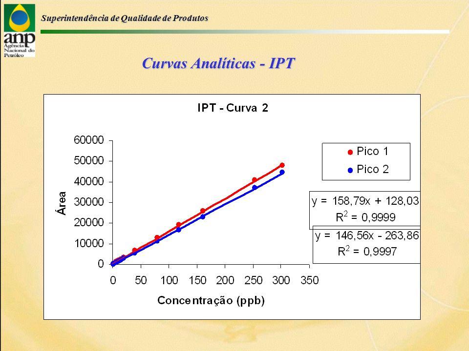 Superintendência de Qualidade de Produtos Curvas Analíticas - IPT