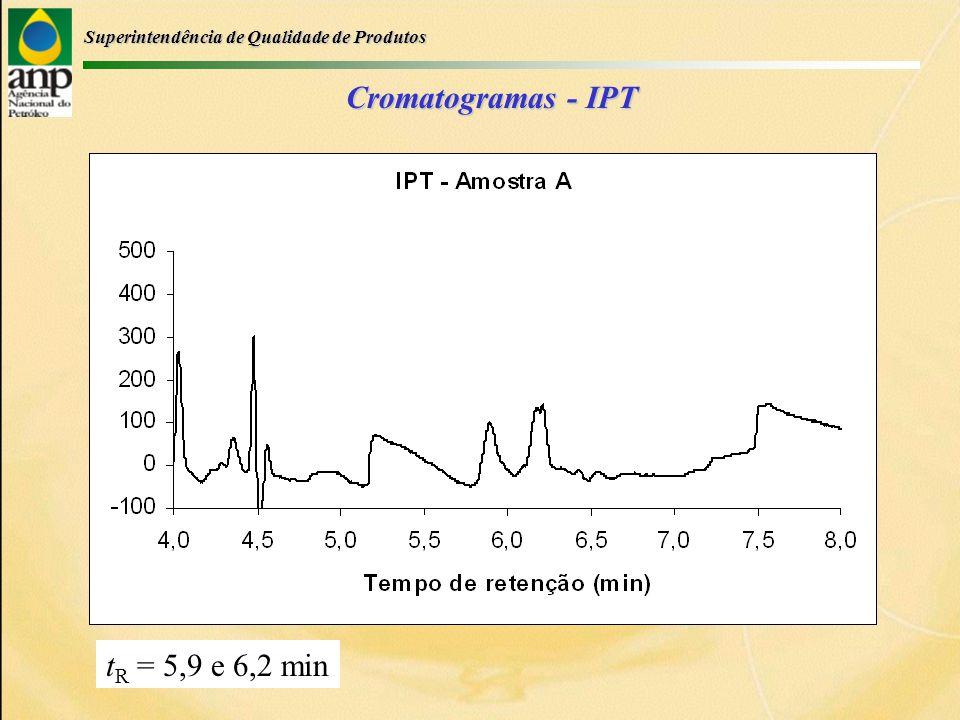 Superintendência de Qualidade de Produtos Cromatogramas - IPT t R = 5,9 e 6,2 min