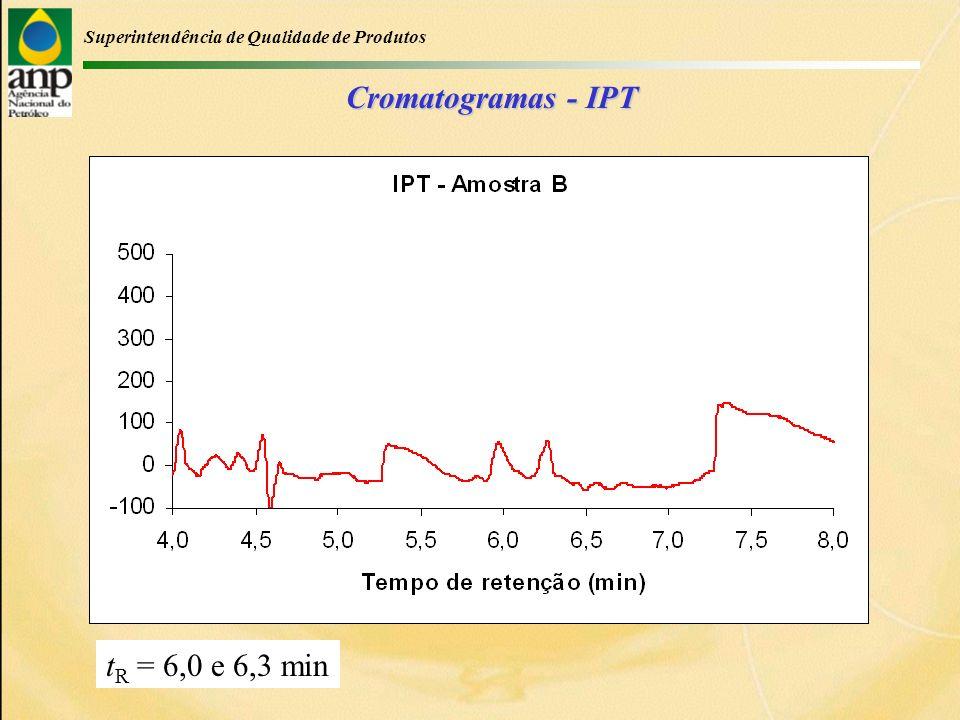 Superintendência de Qualidade de Produtos Cromatogramas - IPT t R = 6,0 e 6,3 min