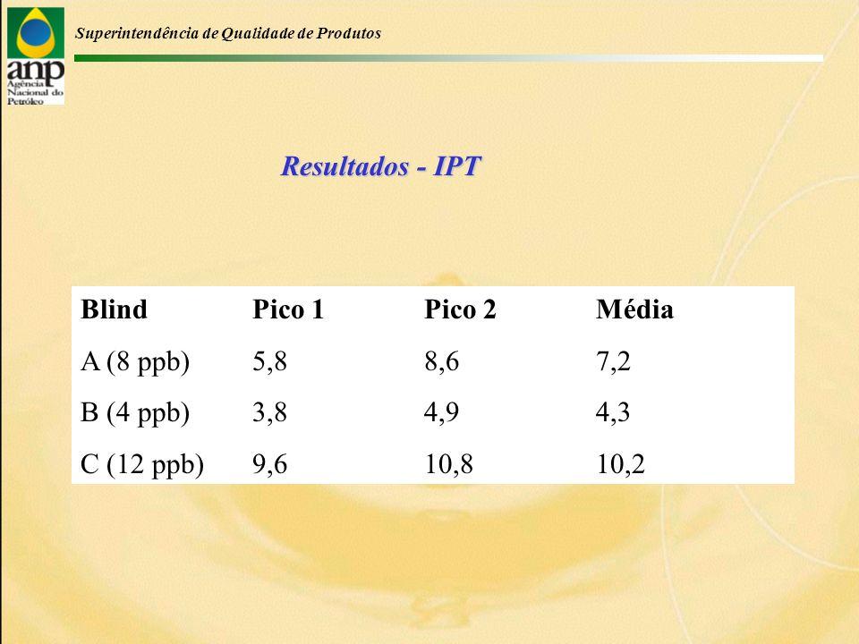 Superintendência de Qualidade de Produtos Resultados - IPT Blind Pico 1Pico 2Média A (8 ppb)5,88,67,2 B (4 ppb)3,84,94,3 C (12 ppb)9,610,810,2