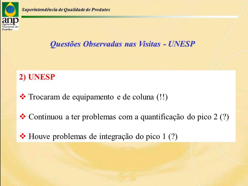 Superintendência de Qualidade de Produtos Questões Observadas nas Visitas - UNESP 2) UNESP Trocaram de equipamento e de coluna (!!) Continuou a ter problemas com a quantificação do pico 2 ( ) Houve problemas de integração do pico 1 ( )