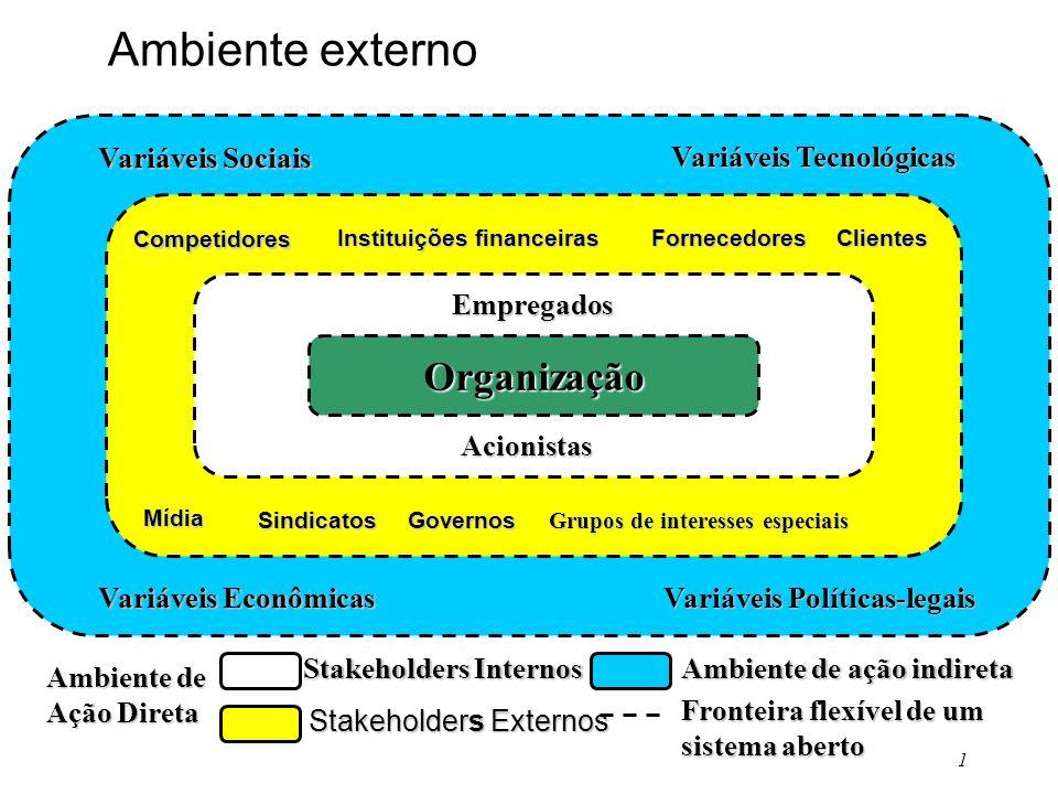 1 Organização Variáveis Sociais Variáveis Econômicas Variáveis Tecnológicas Variáveis Políticas-legais Empregados Acionistas Competidores Clientes Míd