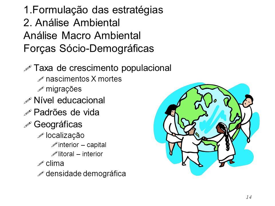 14 1.Formulação das estratégias 2. Análise Ambiental Análise Macro Ambiental Forças Sócio-Demográficas ! Taxa de crescimento populacional ! nascimento
