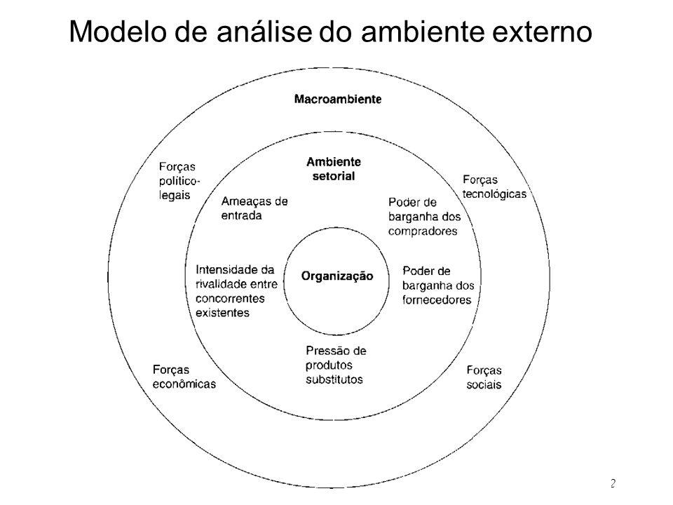 2 Modelo de análise do ambiente externo