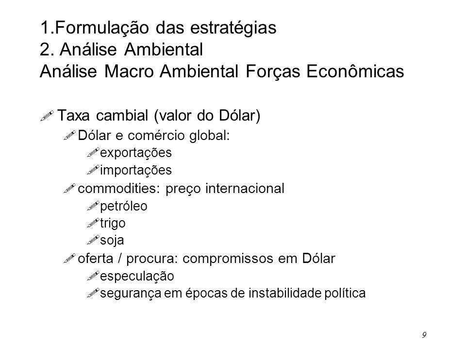 9 1.Formulação das estratégias 2. Análise Ambiental Análise Macro Ambiental Forças Econômicas ! Taxa cambial (valor do Dólar) ! Dólar e comércio globa