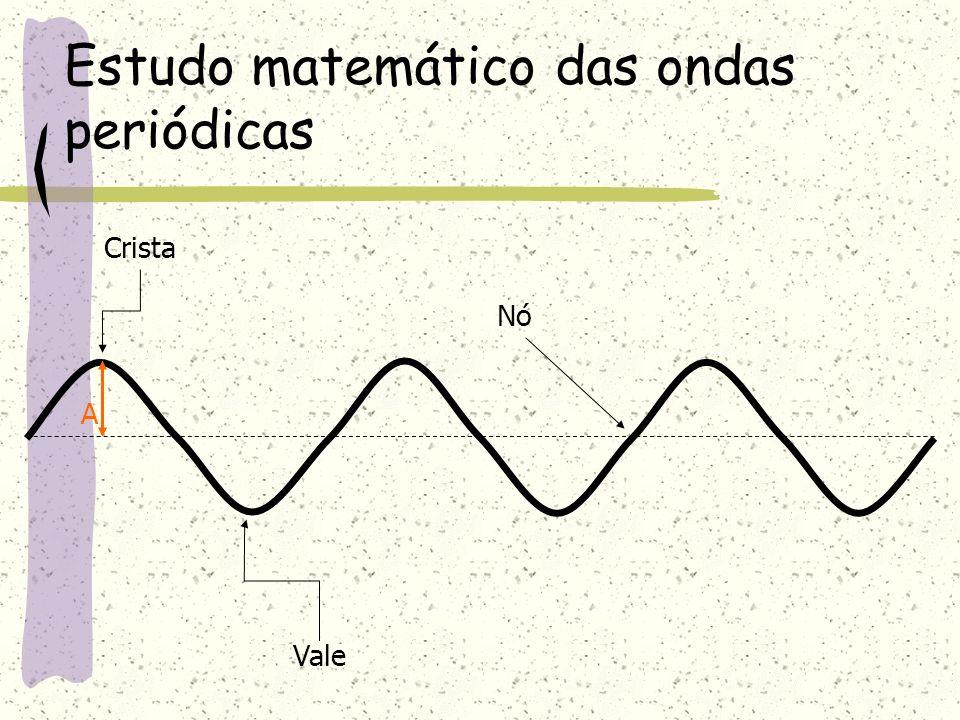 Exemplos As ondas eletromagnéticas só se propagam de forma transversal.
