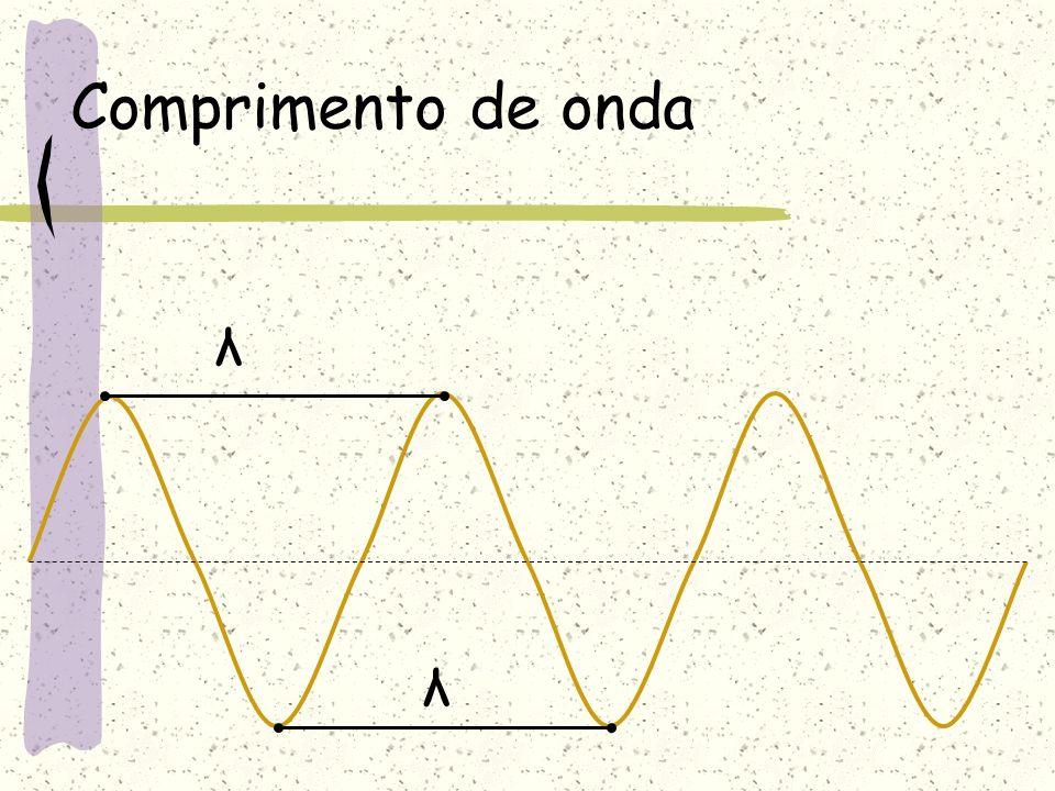 Estudo matemático das ondas periódicas A Crista Vale Nó