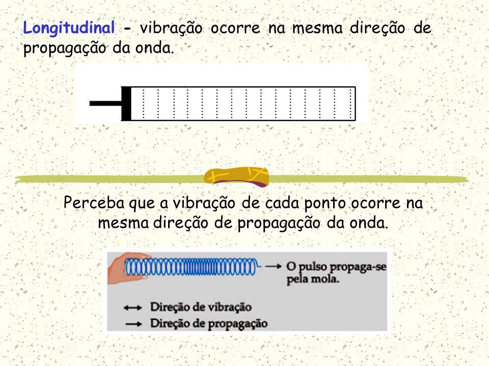 Ondas podem ser longitudinais: Ondas sonoras são longitudinais: Onda Mecânica – é uma perturbação que se propaga em um meio elástico; - há transporte