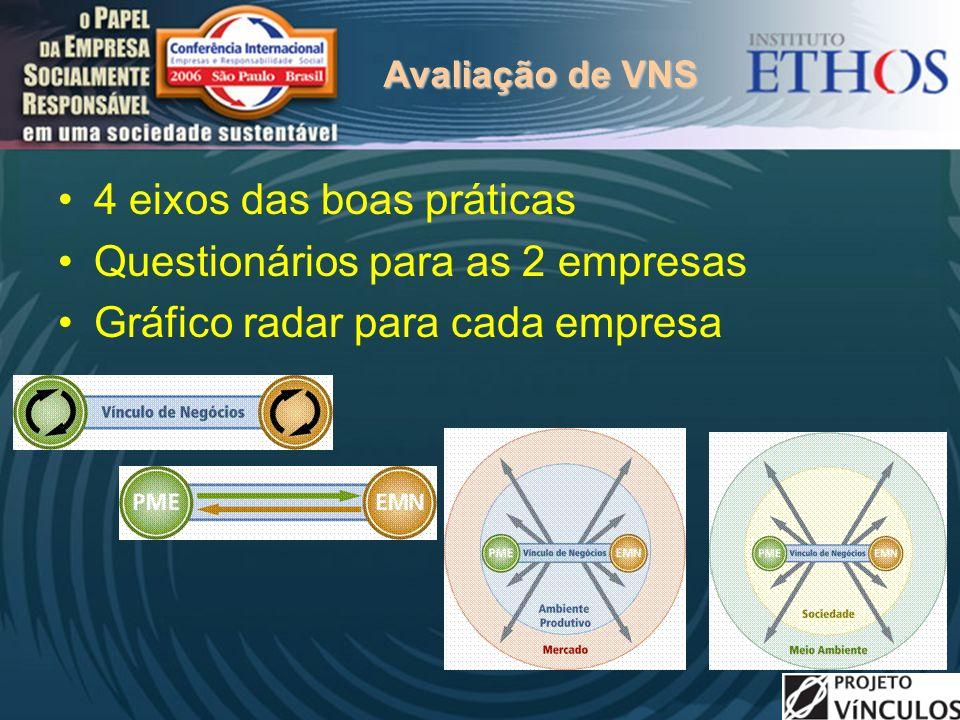 Avaliação de VNS 4 eixos das boas práticas Questionários para as 2 empresas Gráfico radar para cada empresa