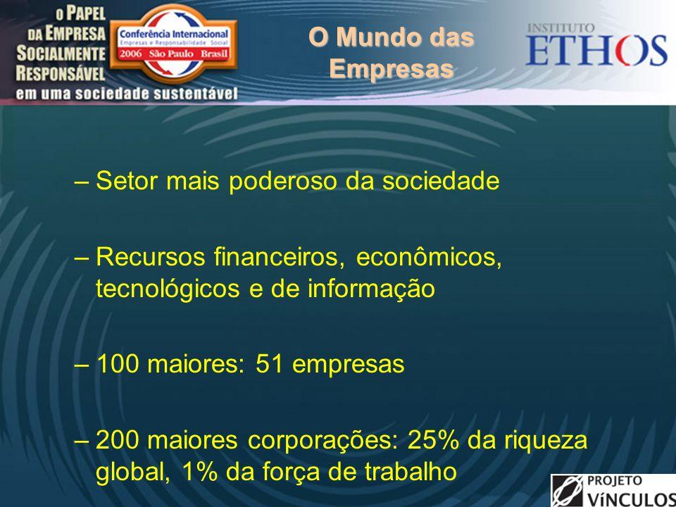 O Mundo das Empresas –Setor mais poderoso da sociedade –Recursos financeiros, econômicos, tecnológicos e de informação –100 maiores: 51 empresas –200 maiores corporações: 25% da riqueza global, 1% da força de trabalho