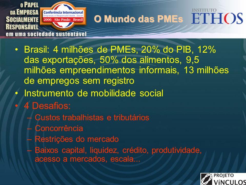 O Mundo das PMEs Brasil: 4 milhões de PMEs, 20% do PIB, 12% das exportações, 50% dos alimentos, 9,5 milhões empreendimentos informais, 13 milhões de empregos sem registro Instrumento de mobilidade social 4 Desafios: –Custos trabalhistas e tributários –Concorrência –Restrições do mercado –Baixos capital, liquidez, crédito, produtividade, acesso a mercados, escala...