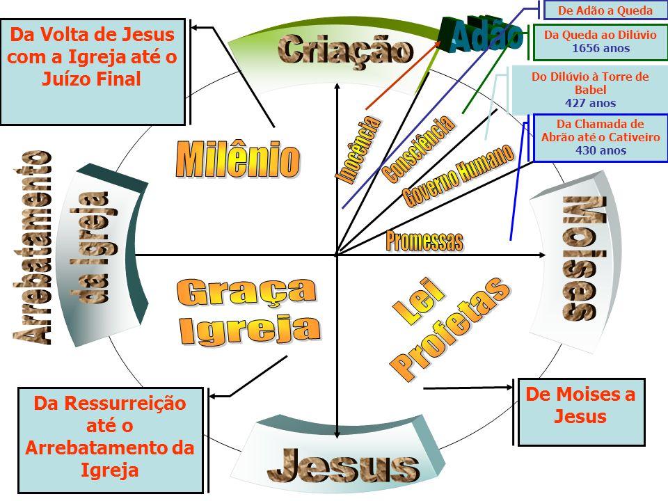 Da Volta de Jesus com a Igreja até o Juízo Final De Adão a Queda Da Queda ao Dilúvio 1656 anos Do Dilúvio à Torre de Babel 427 anos Da Chamada de Abrã
