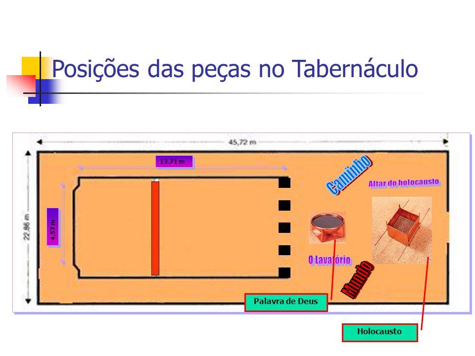 13.71 m 4,57 m Holocausto Palavra de Deus Posições das peças no Tabernáculo