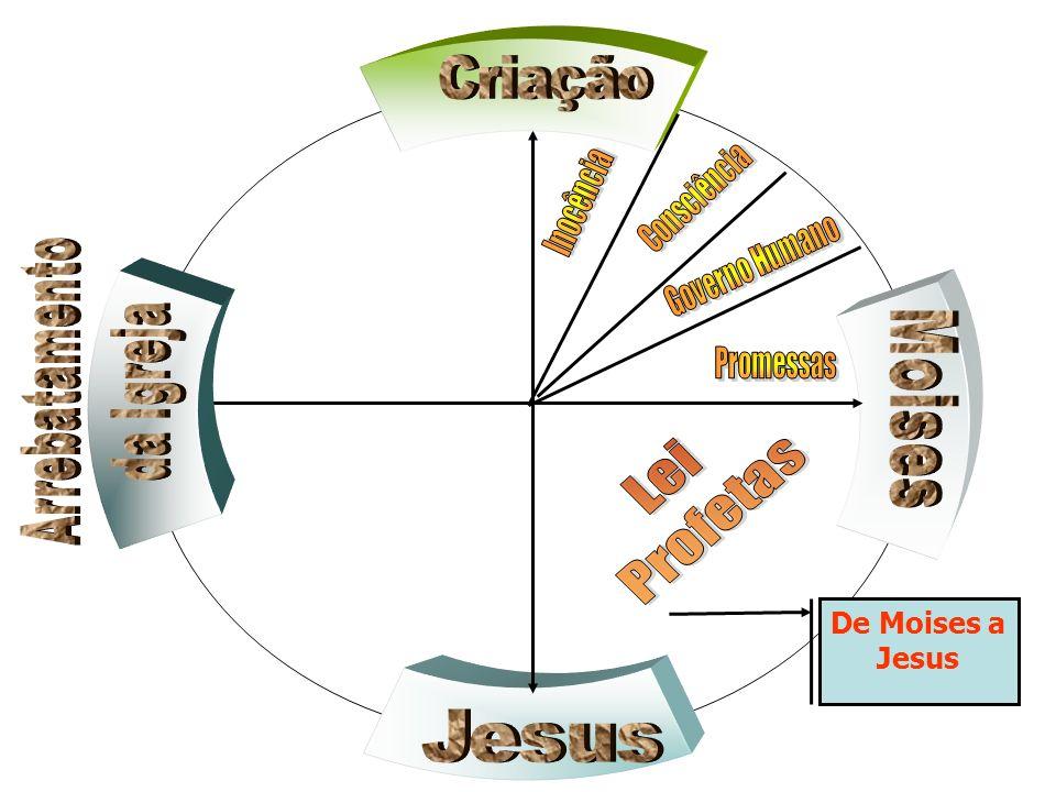 De Moises a Jesus