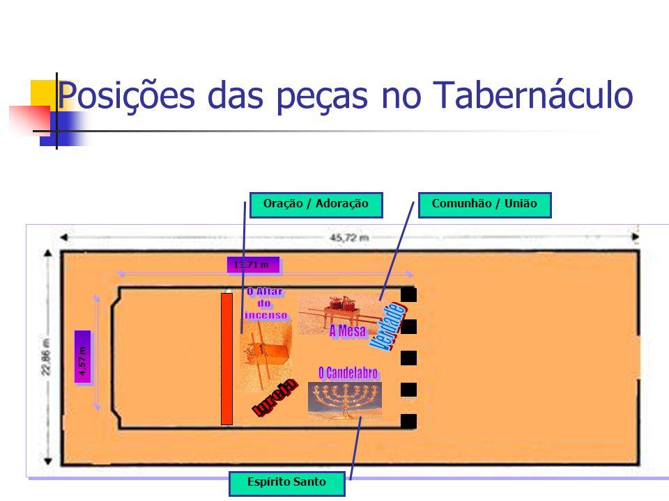 Posições das peças no Tabernáculo 13.71 m 4,57 m Espírito Santo Comunhão / UniãoOração / Adoração