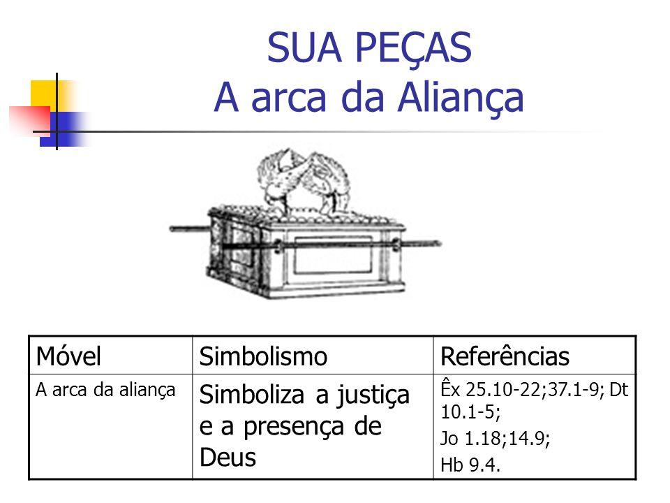 SUA PEÇAS A arca da Aliança MóvelSimbolismoReferências A arca da aliança Simboliza a justiça e a presença de Deus Êx 25.10-22;37.1-9; Dt 10.1-5; Jo 1.
