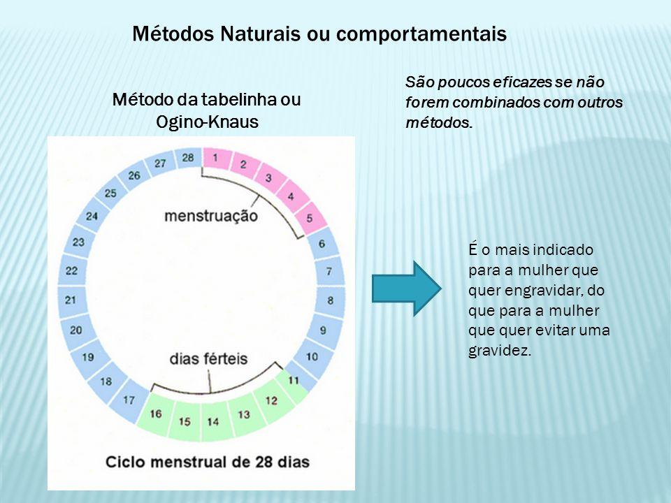 Métodos Naturais ou comportamentais São poucos eficazes se não forem combinados com outros métodos. Método da tabelinha ou Ogino-Knaus É o mais indica