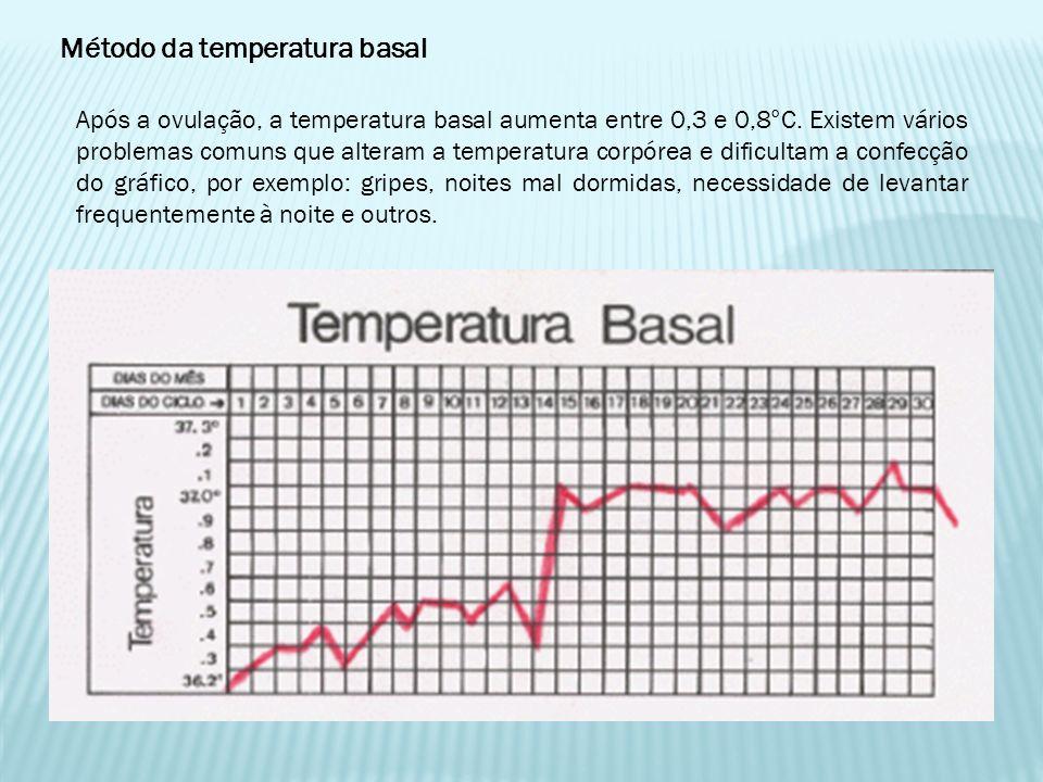 Método da temperatura basal Após a ovulação, a temperatura basal aumenta entre 0,3 e 0,8°C. Existem vários problemas comuns que alteram a temperatura