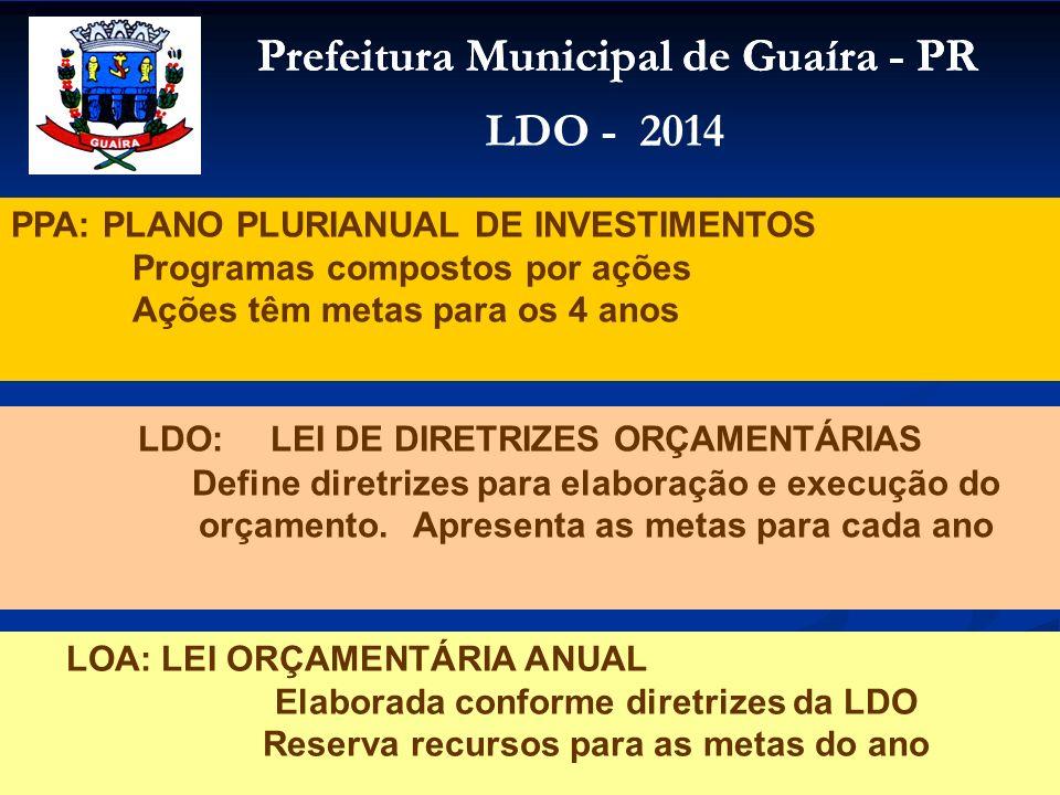 Prefeitura Municipal de Guaíra - PR LDO - 2014 PPA: PLANO PLURIANUAL DE INVESTIMENTOS Programas compostos por ações Ações têm metas para os 4 anos LDO
