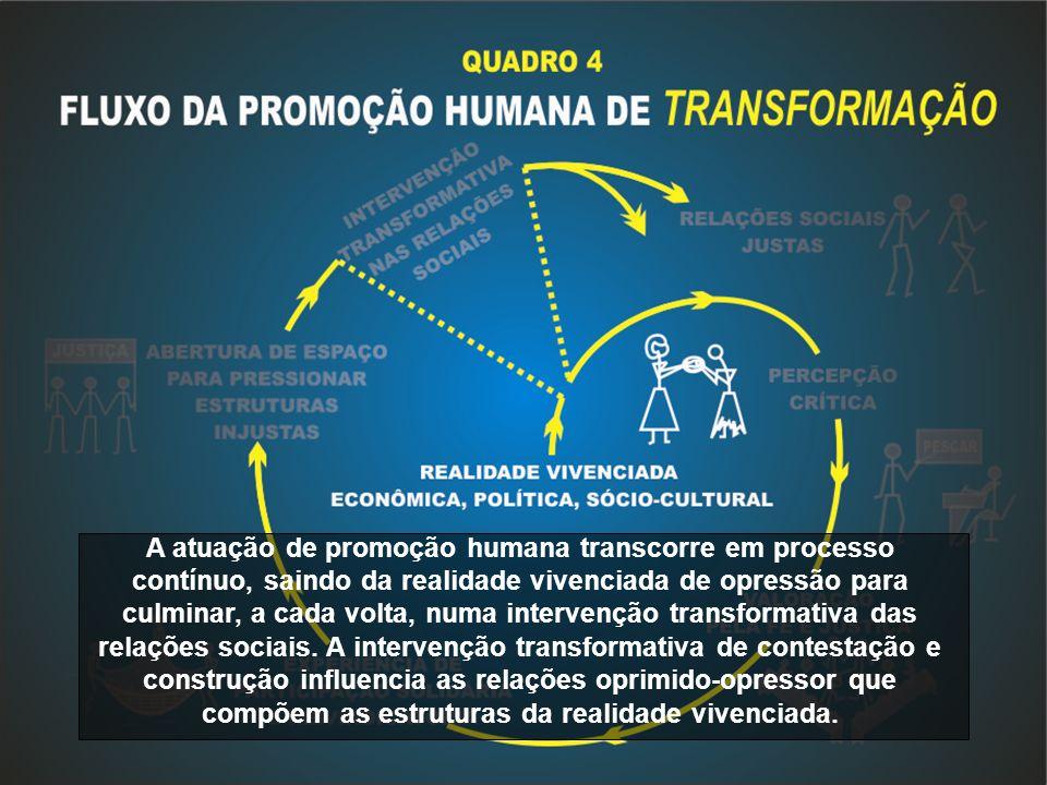 A atuação de promoção humana transcorre em processo contínuo, saindo da realidade vivenciada de opressão para culminar, a cada volta, numa intervenção