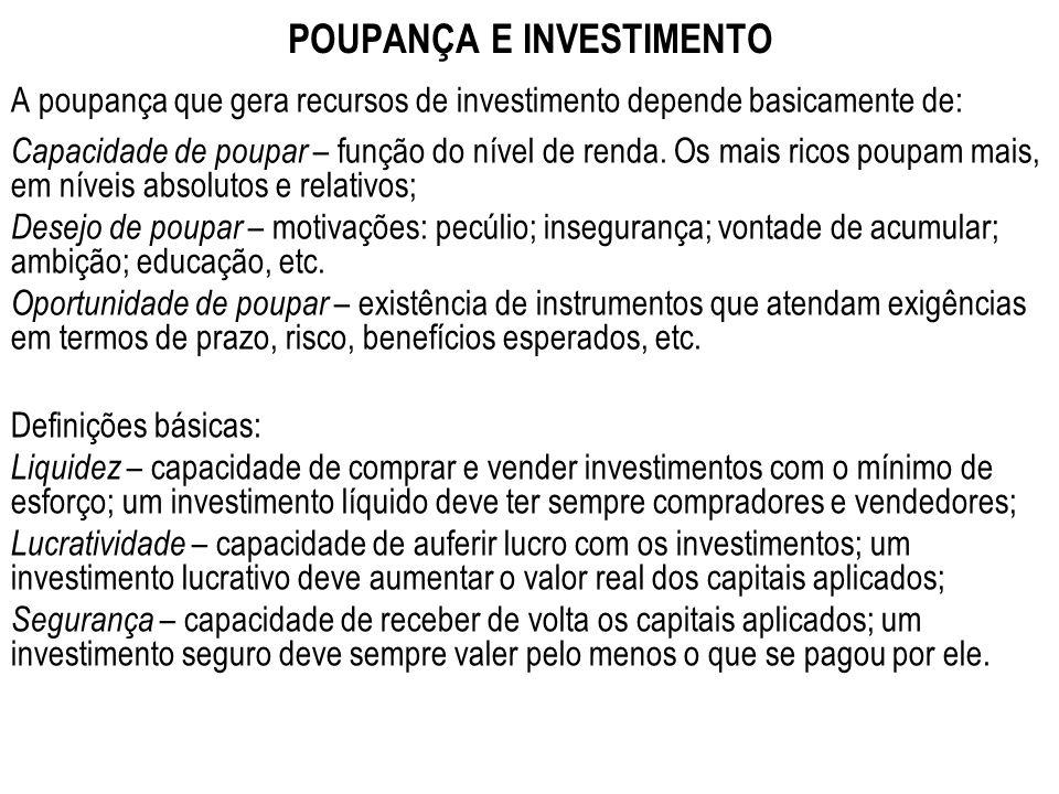 POUPANÇA E INVESTIMENTO A poupança que gera recursos de investimento depende basicamente de: Capacidade de poupar – função do nível de renda. Os mais