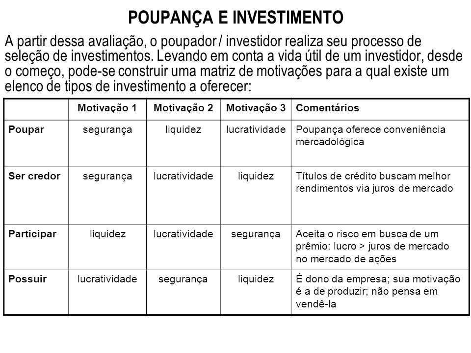 POUPANÇA E INVESTIMENTO A partir dessa avaliação, o poupador / investidor realiza seu processo de seleção de investimentos. Levando em conta a vida út