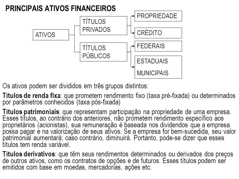 PRINCIPAIS ATIVOS FINANCEIROS Os ativos podem ser divididos em três grupos distintos: Títulos de renda fixa : que prometem rendimento fixo (taxa pré-f