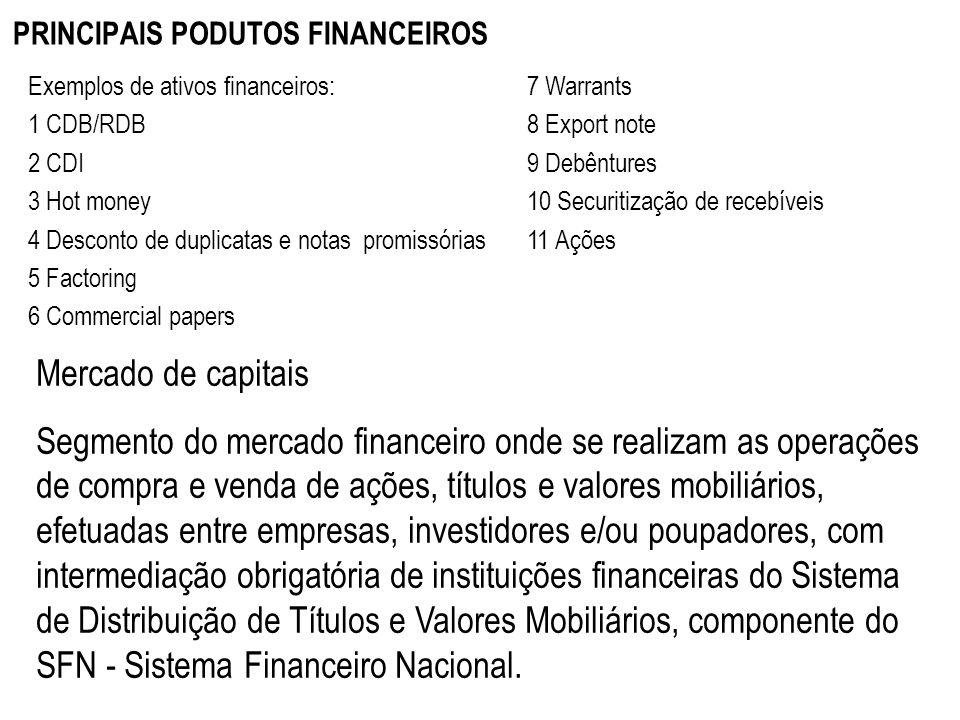 PRINCIPAIS PODUTOS FINANCEIROS Exemplos de ativos financeiros: 1 CDB/RDB 2 CDI 3 Hot money 4 Desconto de duplicatas e notas promissórias 5 Factoring 6