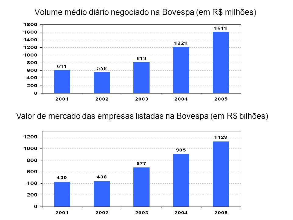 Volume médio diário negociado na Bovespa (em R$ milhões) Valor de mercado das empresas listadas na Bovespa (em R$ bilhões)