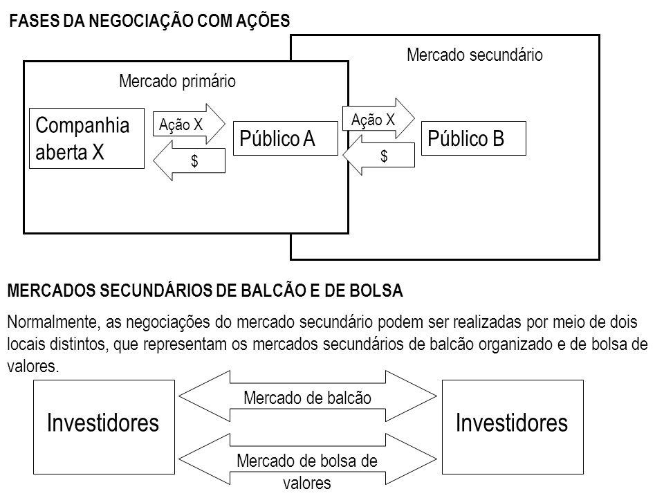 FASES DA NEGOCIAÇÃO COM AÇÕES Público B Companhia aberta X Público A Ação X $ $ Mercado secundário Mercado primário MERCADOS SECUNDÁRIOS DE BALCÃO E D