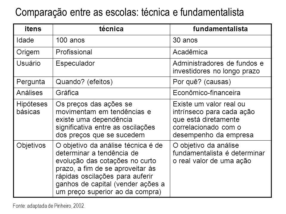 itenstécnicafundamentalista Idade100 anos30 anos OrigemProfissionalAcadêmica UsuárioEspeculadorAdministradores de fundos e investidores no longo prazo